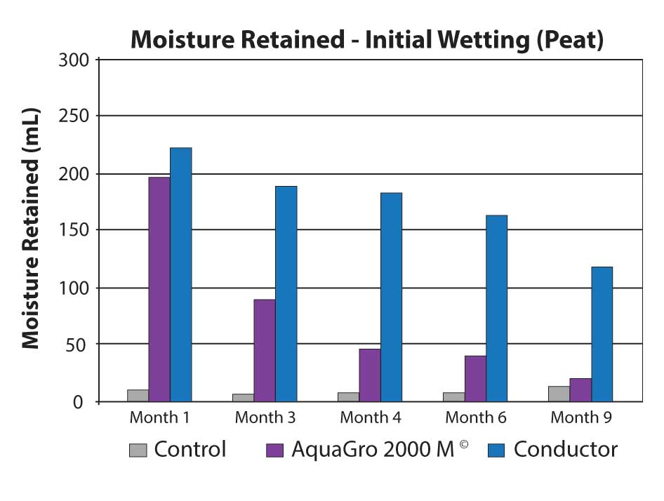 Moisture Retained using AquaGro 2000 M and Conductor graph