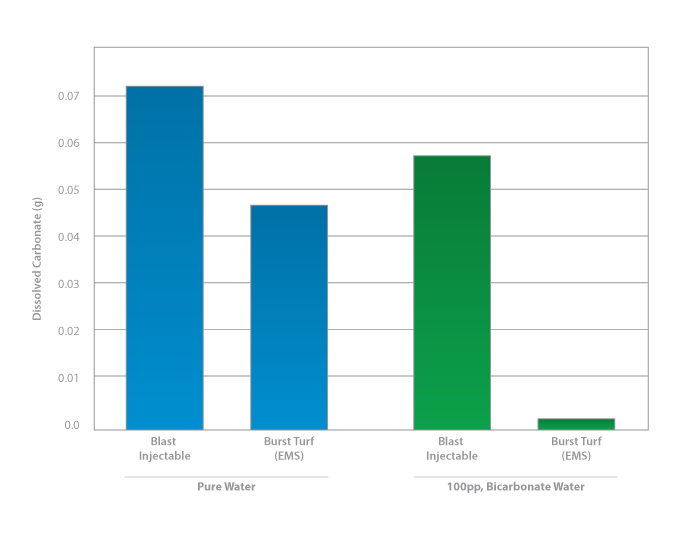 Blast Injectable vs Burst Turf on Pure Water and 100pp Biocarbonate Water